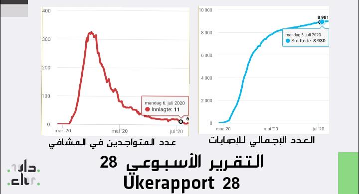 كورونا: احصائيات الأسبوع Ukerapport 28 IMG 20200713 135907 1