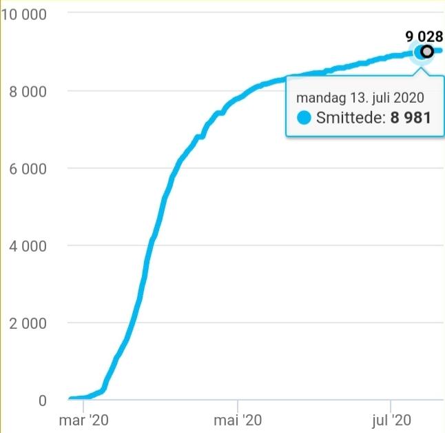 احصائيات الأسبوع 29 Screenshot 20200720 140349 Chrome